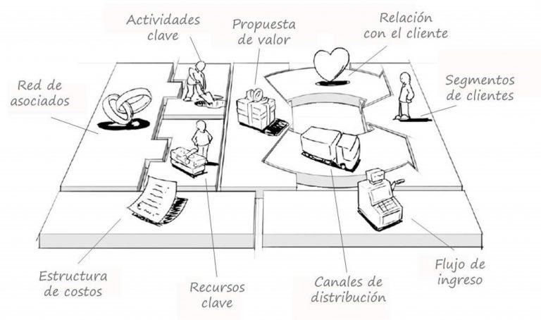 Beneficios de la metodología Canvas de diseño de modelos de negocios